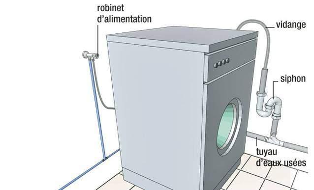 Raccords machine à laver